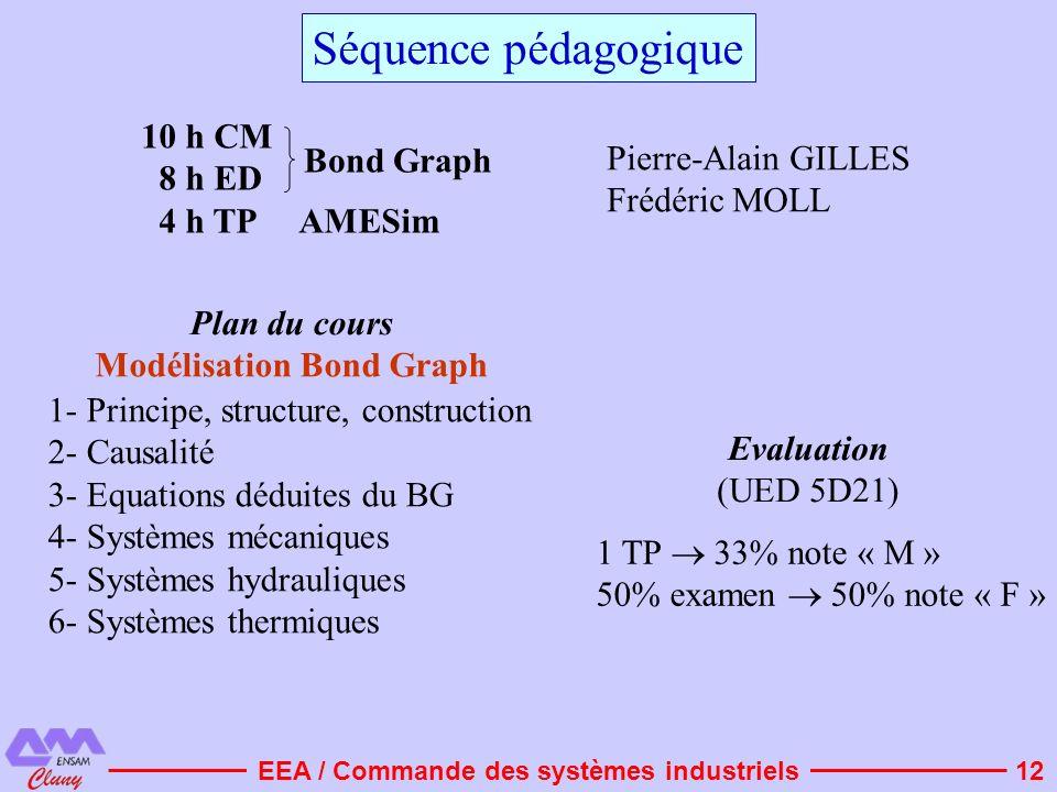 12 10 h CM 8 h ED 4 h TP AMESim Pierre-Alain GILLES Frédéric MOLL 1- Principe, structure, construction 2- Causalité 3- Equations déduites du BG 4- Sys