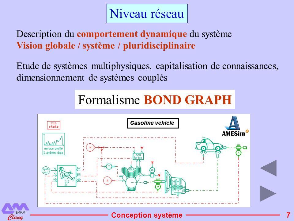 7 Niveau réseau Formalisme BOND GRAPH Conception système Description du comportement dynamique du système Vision globale / système / pluridisciplinair