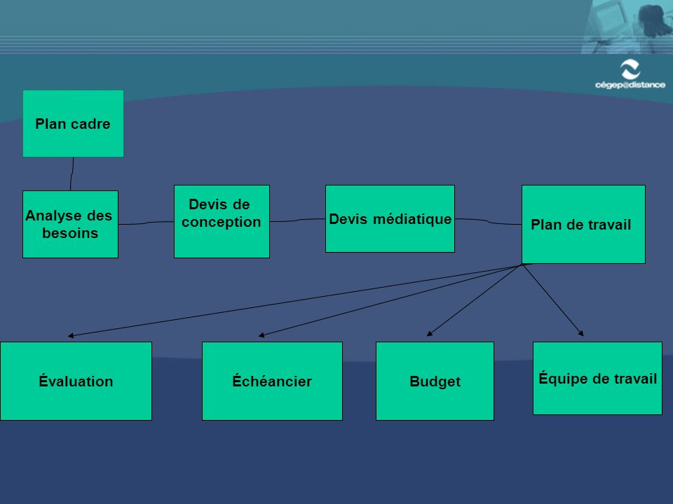 Plan cadre Devis de conception Devis médiatique Plan de travail ÉvaluationÉchéancierBudget Équipe de travail Analyse des besoins