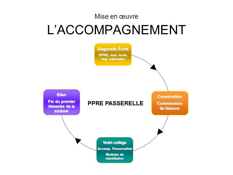 Mise en œuvre LACCOMPAGNEMENT Diagnostic École (PPRE, éval.