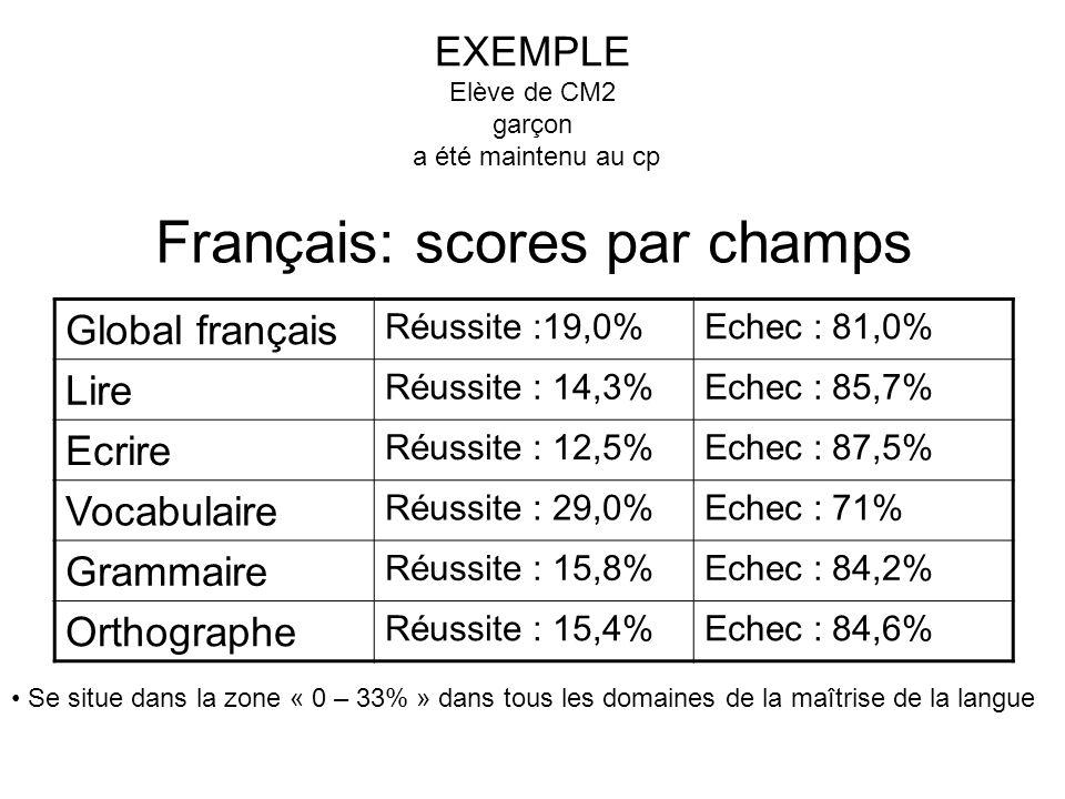 Français: scores par champs Global français Réussite :19,0%Echec : 81,0% Lire Réussite : 14,3%Echec : 85,7% Ecrire Réussite : 12,5%Echec : 87,5% Vocabulaire Réussite : 29,0%Echec : 71% Grammaire Réussite : 15,8%Echec : 84,2% Orthographe Réussite : 15,4%Echec : 84,6% Se situe dans la zone « 0 – 33% » dans tous les domaines de la maîtrise de la langue EXEMPLE Elève de CM2 garçon a été maintenu au cp