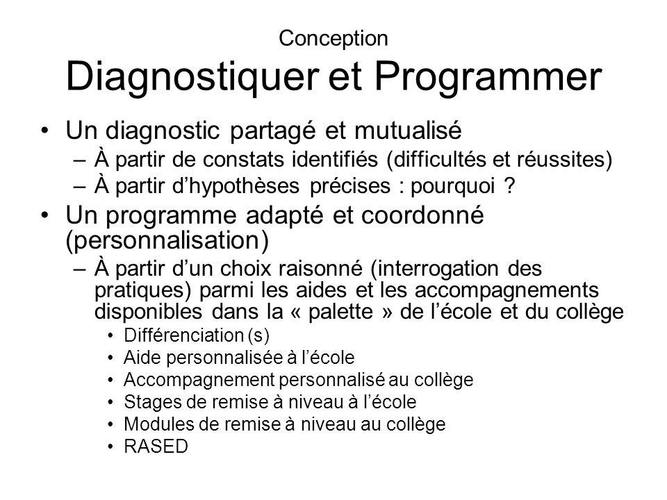 Conception Diagnostiquer et Programmer Un diagnostic partagé et mutualisé –À partir de constats identifiés (difficultés et réussites) –À partir dhypothèses précises : pourquoi .