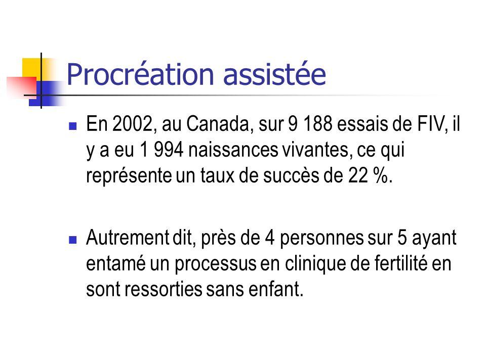 Procréation assistée En 2002, au Canada, sur 9 188 essais de FIV, il y a eu 1 994 naissances vivantes, ce qui représente un taux de succès de 22 %. Au