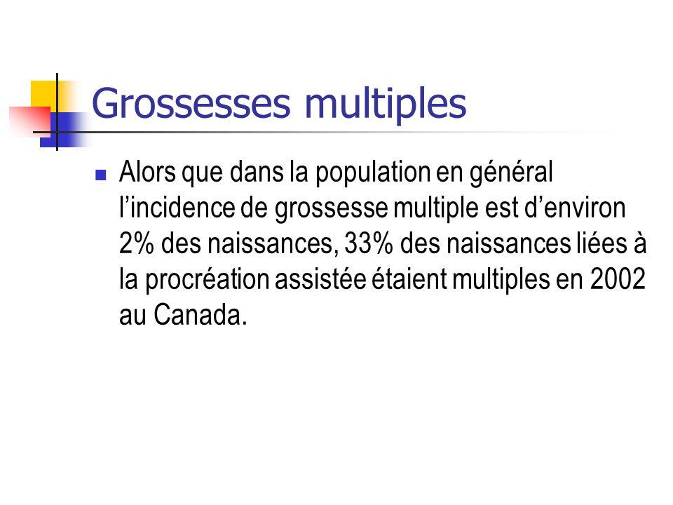 Grossesses multiples Alors que dans la population en général lincidence de grossesse multiple est denviron 2% des naissances, 33% des naissances liées