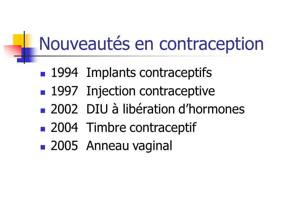 Nouveautés en contraception 1994 Implants contraceptifs 1997 Injection contraceptive 2002 DIU à libération dhormones 2004 Timbre contraceptif 2005 Ann