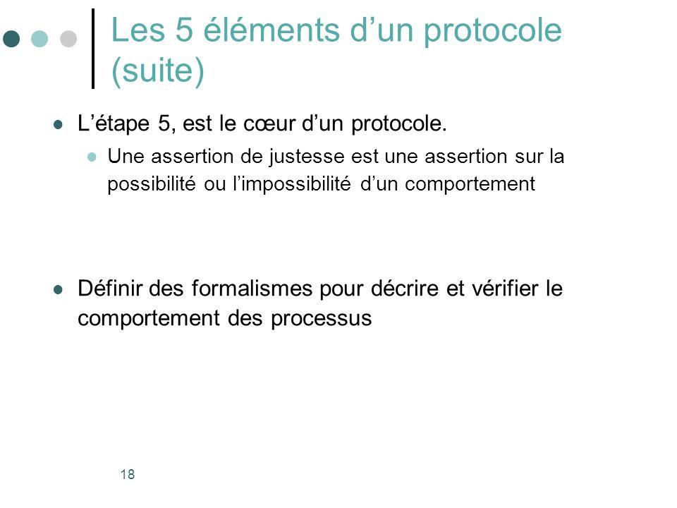 18 Les 5 éléments dun protocole (suite) Létape 5, est le cœur dun protocole. Une assertion de justesse est une assertion sur la possibilité ou limposs