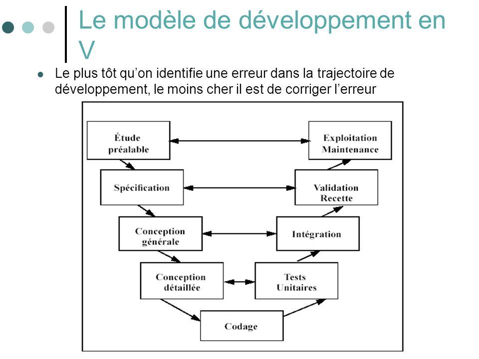 23 Le modèle de développement en V Le plus tôt quon identifie une erreur dans la trajectoire de développement, le moins cher il est de corriger lerreu