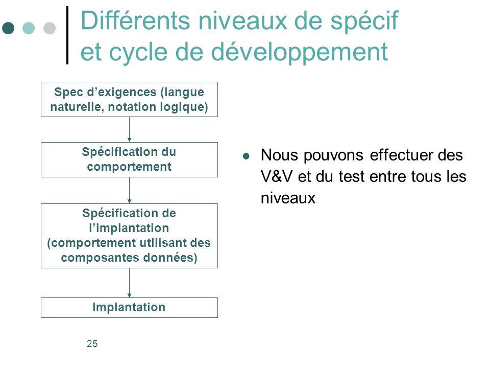 25 Différents niveaux de spécif et cycle de développement Nous pouvons effectuer des V&V et du test entre tous les niveaux Spec dexigences (langue naturelle, notation logique) Spécification du comportement Spécification de limplantation (comportement utilisant des composantes données) Implantation