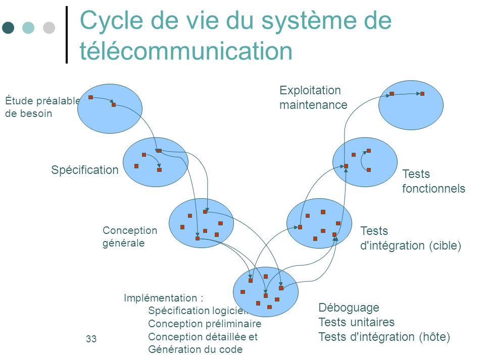 33 Cycle de vie du système de télécommunication Étude préalable de besoin Spécification Conception générale Implémentation : Spécification logicielle