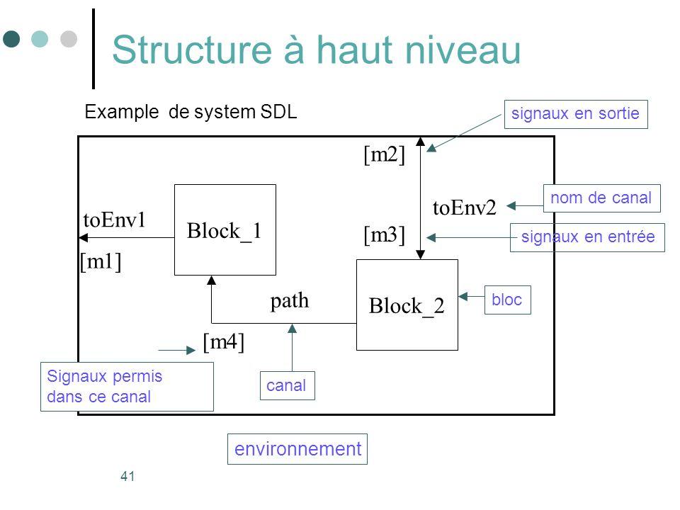 41 Structure à haut niveau Block_1 Block_2 Example de system SDL canal environnement path toEnv1 toEnv2 [m2] [m3] [m1] [m4] bloc nom de canal signaux en sortie signaux en entrée Signaux permis dans ce canal