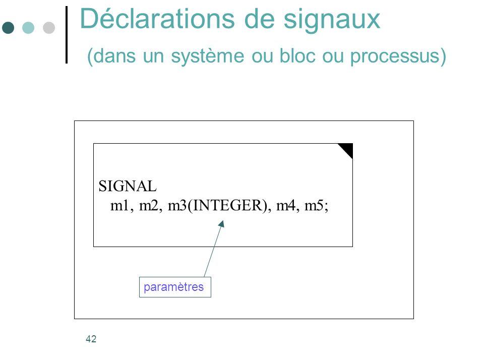 42 Déclarations de signaux (dans un système ou bloc ou processus) SIGNAL m1, m2, m3(INTEGER), m4, m5; paramètres