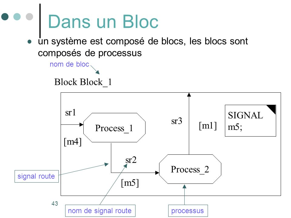 43 Dans un Bloc un système est composé de blocs, les blocs sont composés de processus Block Block_1 nom de bloc Process_1 Process_2 [m1] [m4] [m5] signal route processus sr1 sr2 sr3 nom de signal route SIGNAL m5;