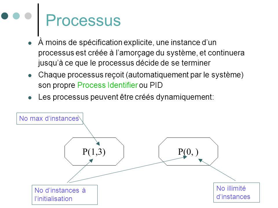 44 Processus À moins de spécification explicite, une instance dun processus est créée à lamorçage du système, et continuera jusquà ce que le processus décide de se terminer Chaque processus reçoit (automatiquement par le système) son propre Process Identifier ou PID Les processus peuvent être créés dynamiquement: P(1,3) No dinstances à linitialisation P(0, ) No max dinstances No illimité dinstances