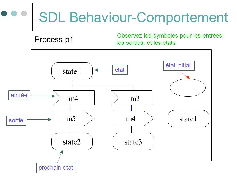 54 SDL Behaviour-Comportement state1 m5 m2 state2 état entrée m4 state3 prochain état Process p1 state1 état initial sortie Observez les symboles pour les entrées, les sorties, et les états