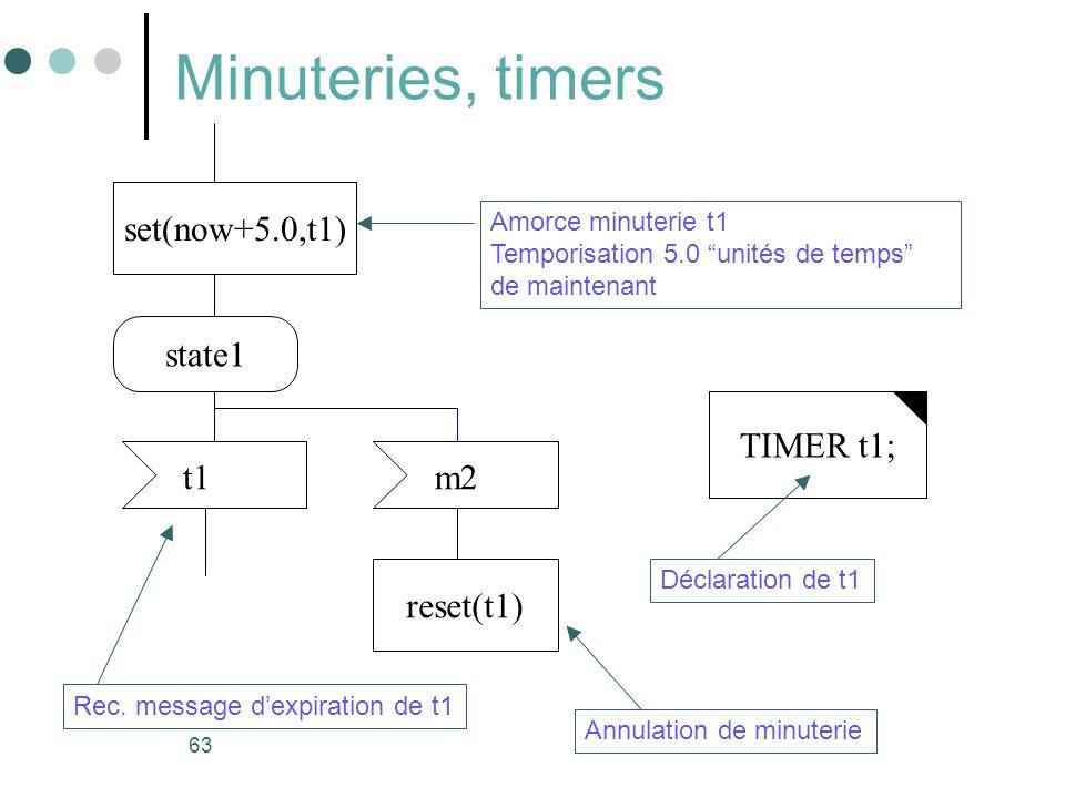 63 Minuteries, timers set(now+5.0,t1) Amorce minuterie t1 Temporisation 5.0 unités de temps de maintenant state1 t1m2 reset(t1) TIMER t1; Rec. message