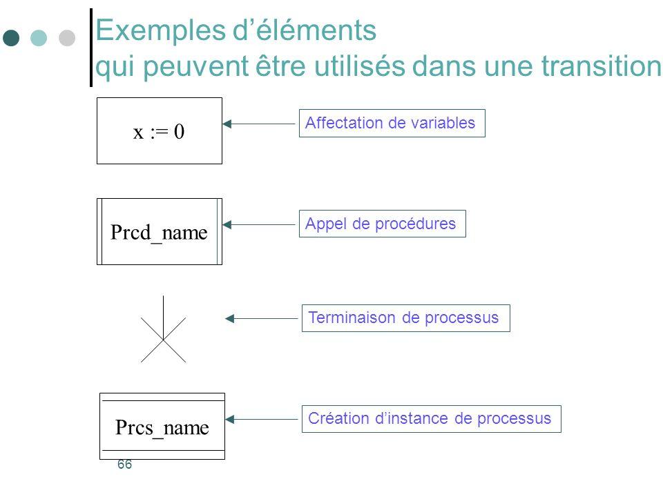 66 Exemples déléments qui peuvent être utilisés dans une transition x := 0 Affectation de variables Prcd_name Appel de procédures Prcs_name Création dinstance de processus Terminaison de processus