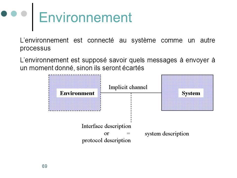 69 Environnement Lenvironnement est connecté au système comme un autre processus Lenvironnement est supposé savoir quels messages à envoyer à un moment donné, sinon ils seront écartés