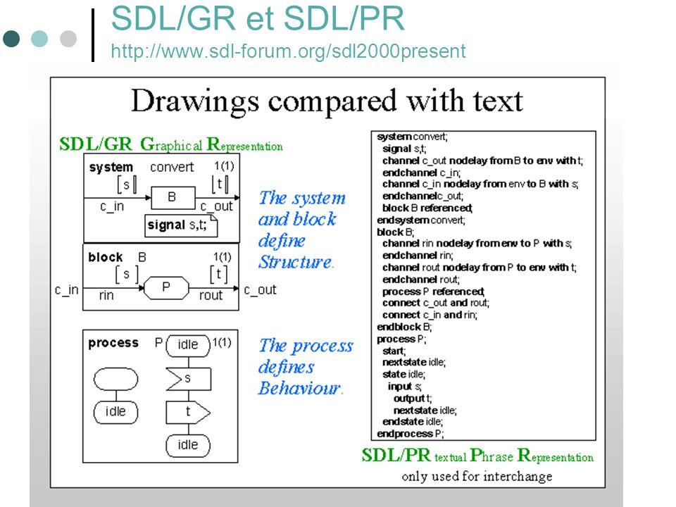 70 SDL/GR et SDL/PR http://www.sdl-forum.org/sdl2000present