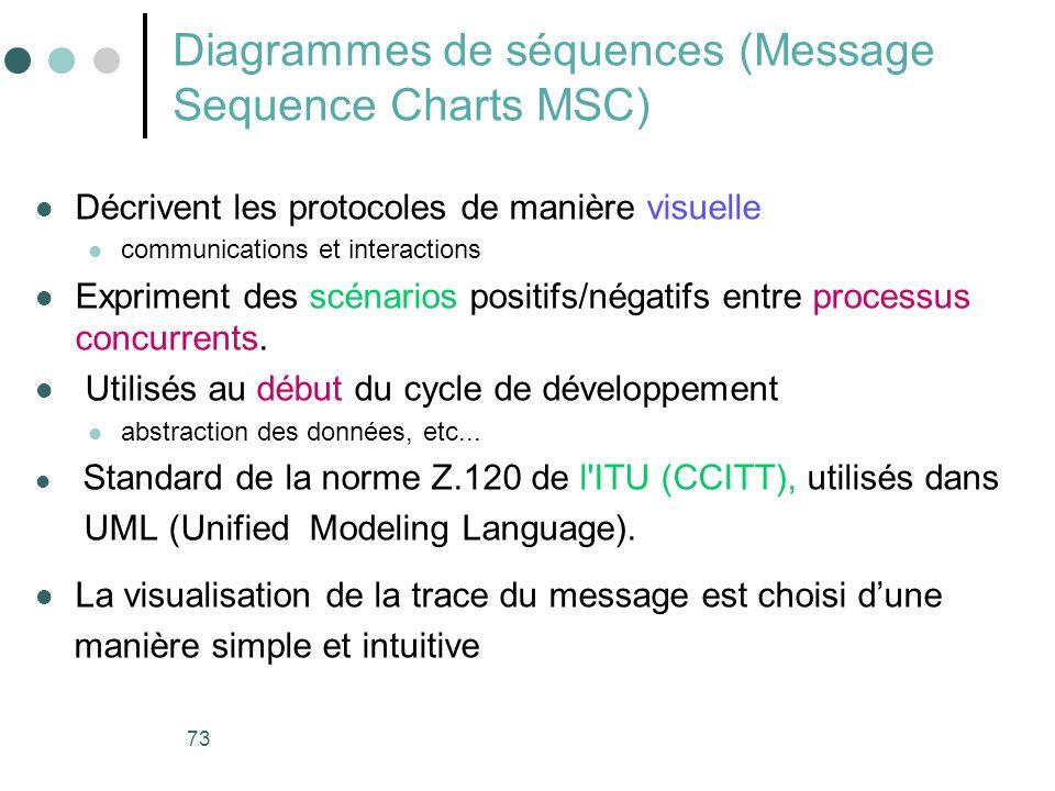73 Diagrammes de séquences (Message Sequence Charts MSC) Décrivent les protocoles de manière visuelle communications et interactions Expriment des scénarios positifs/négatifs entre processus concurrents.