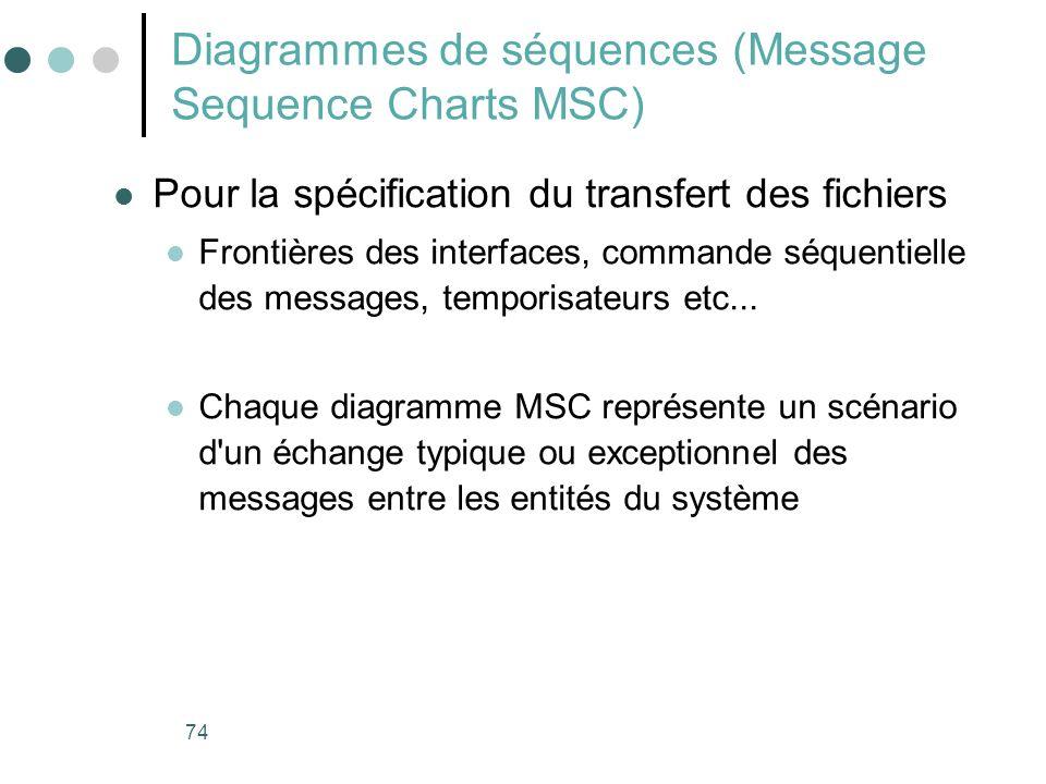 74 Diagrammes de séquences (Message Sequence Charts MSC) Pour la spécification du transfert des fichiers Frontières des interfaces, commande séquentie