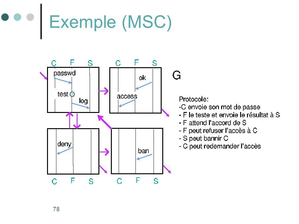 78 Exemple (MSC)