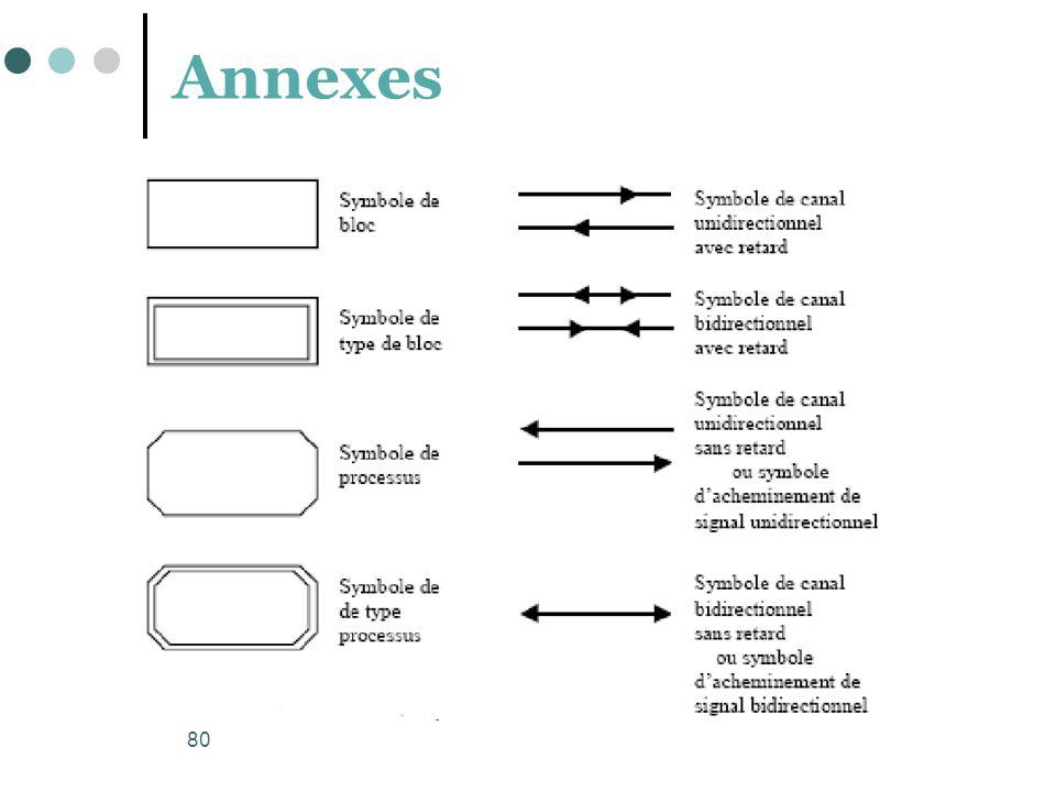 80 Annexes