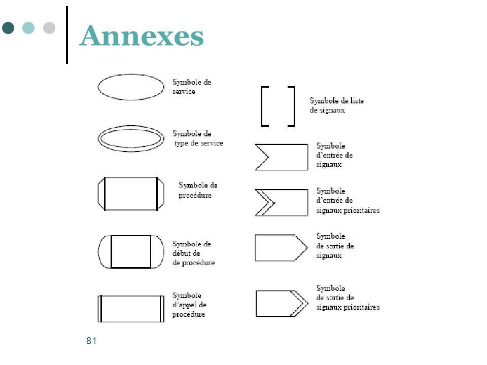 81 Annexes