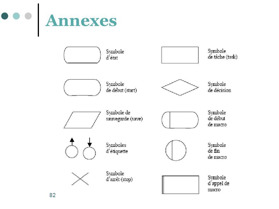 82 Annexes