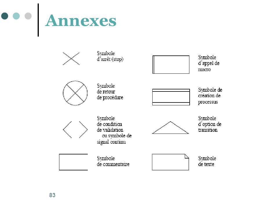83 Annexes