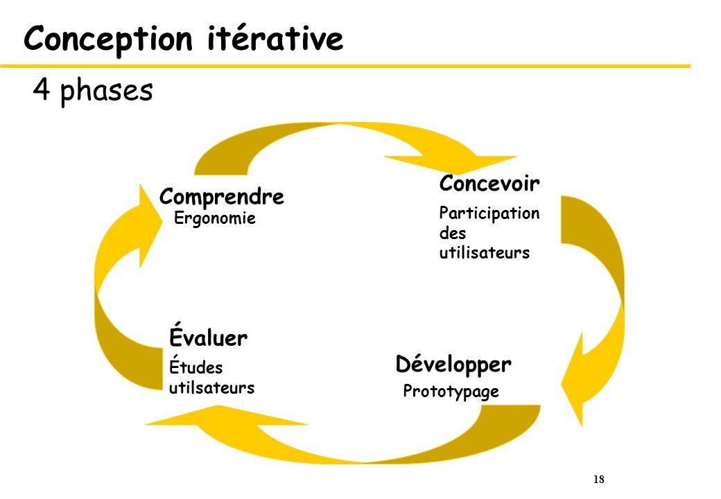 18 Conception itérative 4 phases Ergonomie Comprendre Participation des utilisateurs Concevoir Prototypage Développer Études utilsateurs Évaluer