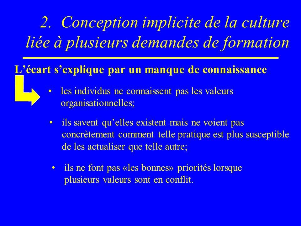 2. Conception implicite de la culture liée à plusieurs demandes de formation Lécart sexplique par un manque de connaissance les individus ne connaisse