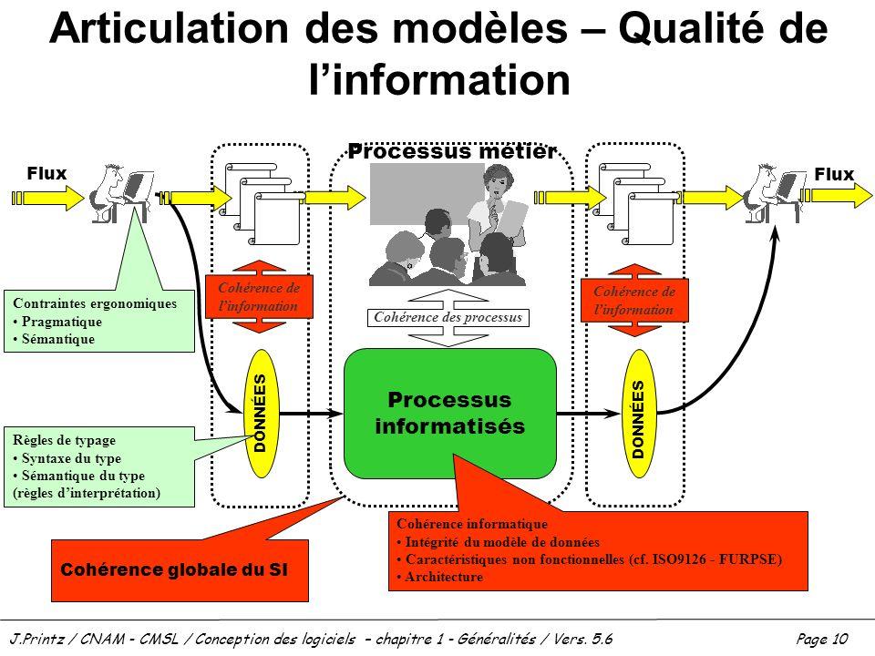 J.Printz / CNAM - CMSL / Conception des logiciels – chapitre 1 - Généralités / Vers. 5.6Page 10 Articulation des modèles – Qualité de linformation Pro