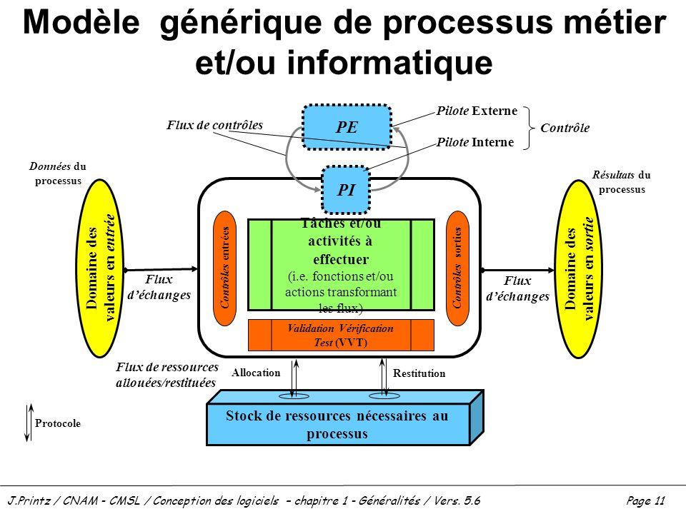 J.Printz / CNAM - CMSL / Conception des logiciels – chapitre 1 - Généralités / Vers. 5.6Page 11 Modèle générique de processus métier et/ou informatiqu