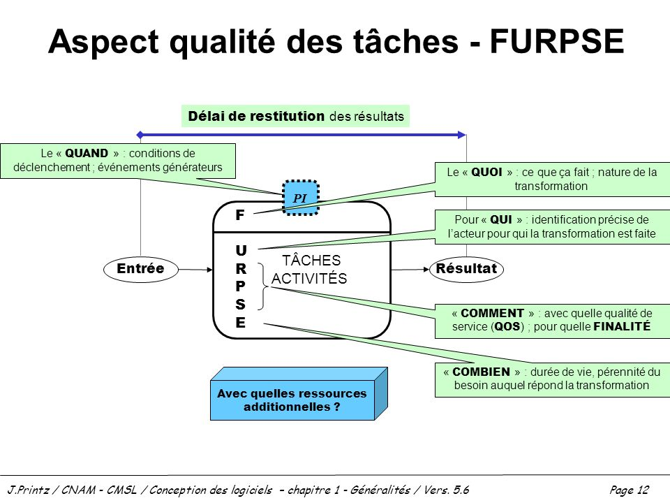 J.Printz / CNAM - CMSL / Conception des logiciels – chapitre 1 - Généralités / Vers. 5.6Page 12 Aspect qualité des tâches - FURPSE TÂCHES ACTIVITÉS FU