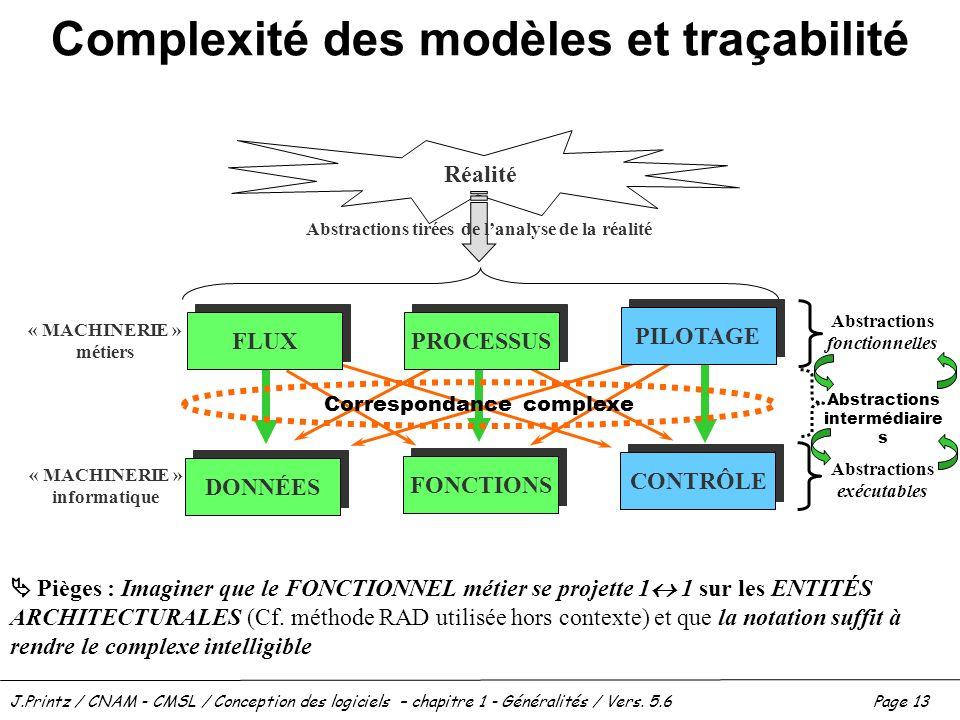 J.Printz / CNAM - CMSL / Conception des logiciels – chapitre 1 - Généralités / Vers. 5.6Page 13 Complexité des modèles et traçabilité Réalité CONTRÔLE