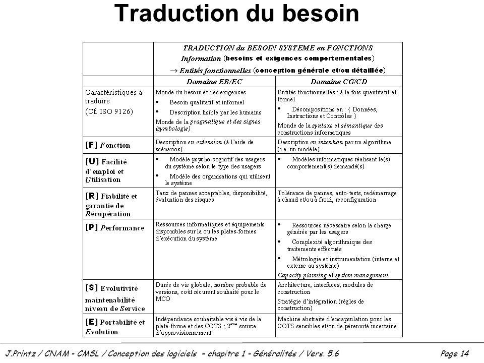 J.Printz / CNAM - CMSL / Conception des logiciels – chapitre 1 - Généralités / Vers. 5.6Page 14 Traduction du besoin