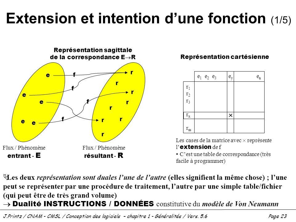 J.Printz / CNAM - CMSL / Conception des logiciels – chapitre 1 - Généralités / Vers. 5.6Page 23 Extension et intention dune fonction (1/5) Flux / Phén