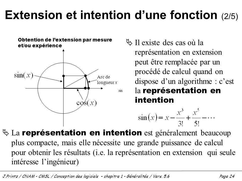 J.Printz / CNAM - CMSL / Conception des logiciels – chapitre 1 - Généralités / Vers. 5.6Page 24 Extension et intention dune fonction (2/5) Il existe d