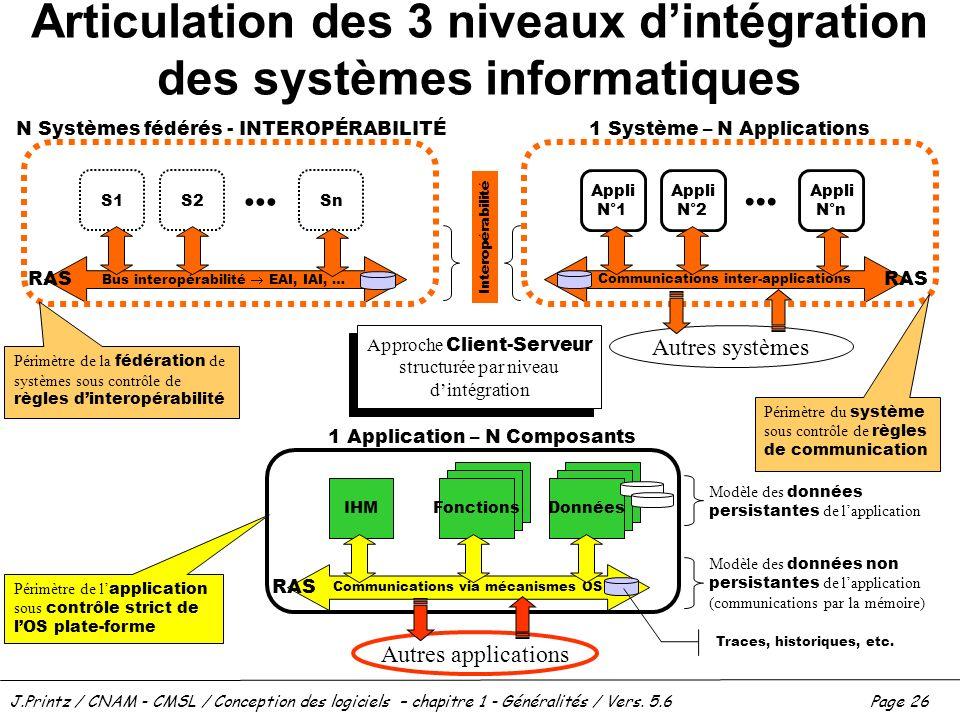 J.Printz / CNAM - CMSL / Conception des logiciels – chapitre 1 - Généralités / Vers. 5.6Page 26 Articulation des 3 niveaux dintégration des systèmes i