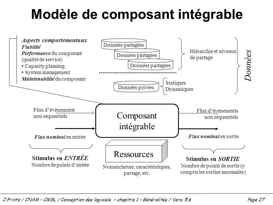 J.Printz / CNAM - CMSL / Conception des logiciels – chapitre 1 - Généralités / Vers. 5.6Page 27 Modèle de composant intégrable Composant intégrable Re