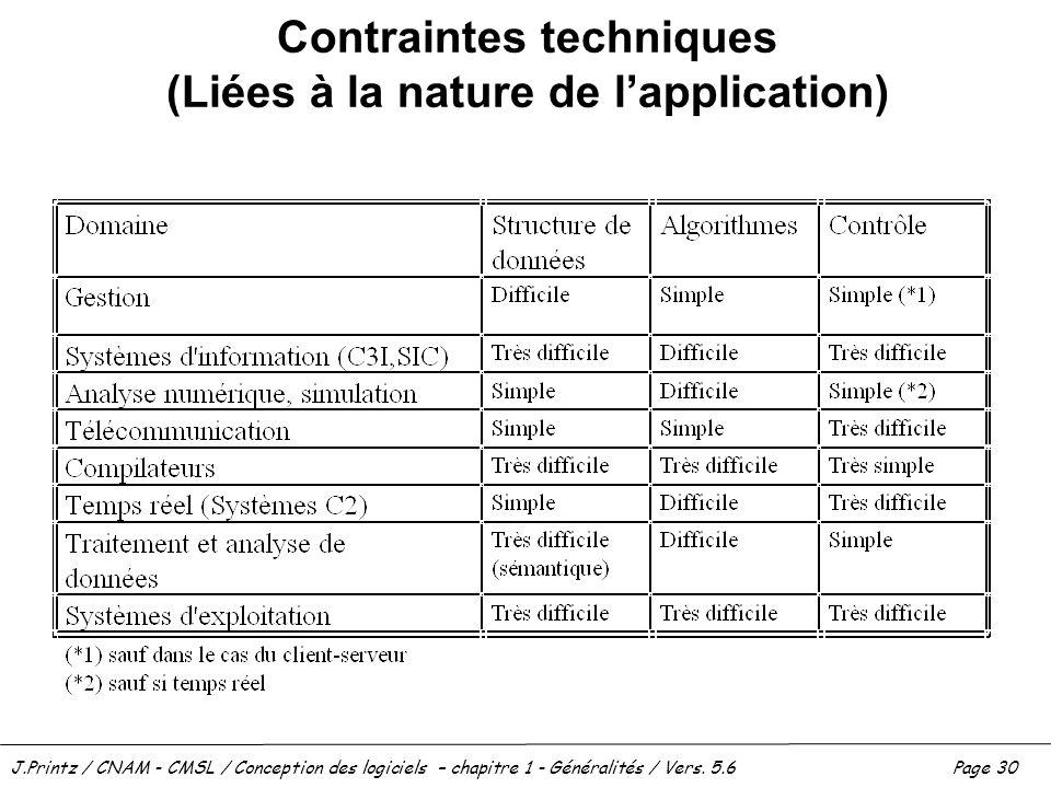 J.Printz / CNAM - CMSL / Conception des logiciels – chapitre 1 - Généralités / Vers. 5.6Page 30 Contraintes techniques (Liées à la nature de lapplicat