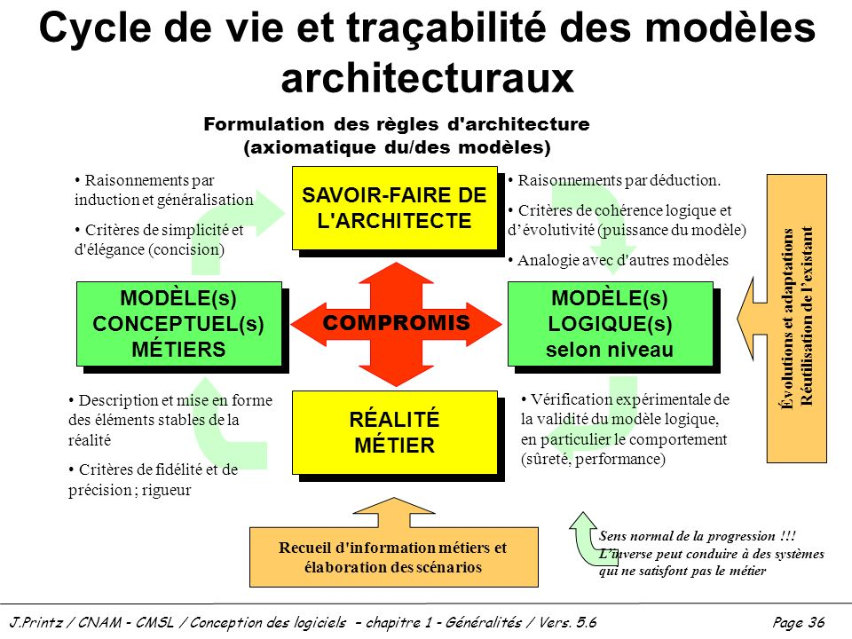 J.Printz / CNAM - CMSL / Conception des logiciels – chapitre 1 - Généralités / Vers. 5.6Page 36 Cycle de vie et traçabilité des modèles architecturaux