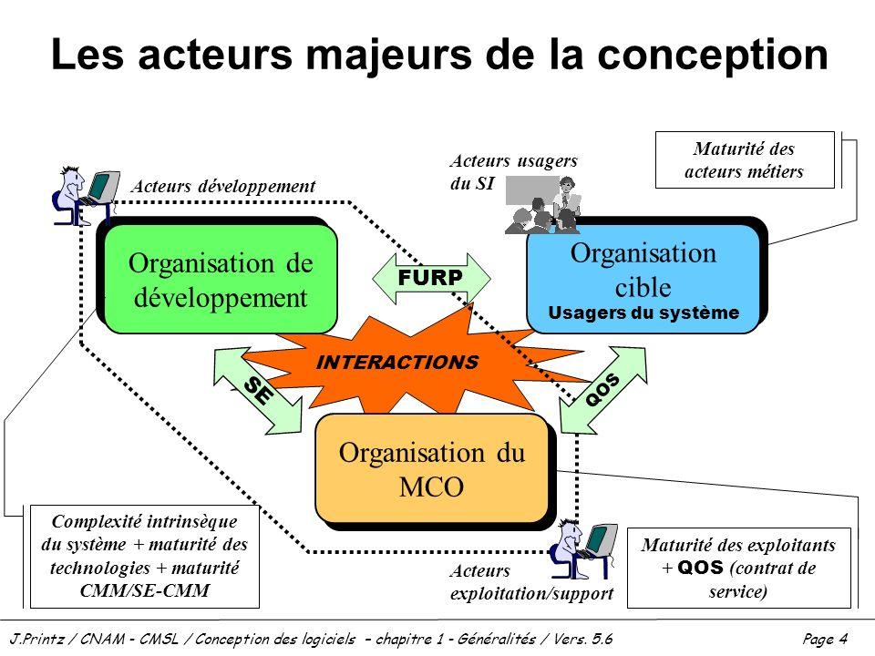 J.Printz / CNAM - CMSL / Conception des logiciels – chapitre 1 - Généralités / Vers. 5.6Page 4 INTERACTIONS Les acteurs majeurs de la conception Organ
