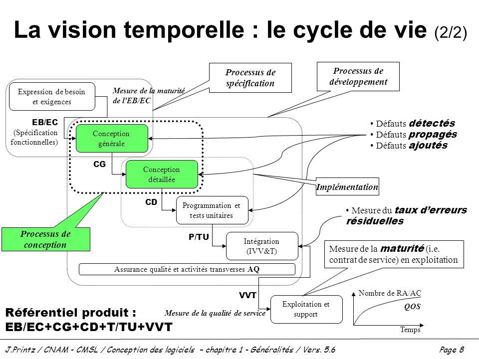 J.Printz / CNAM - CMSL / Conception des logiciels – chapitre 1 - Généralités / Vers. 5.6Page 8 La vision temporelle : le cycle de vie (2/2) Expression
