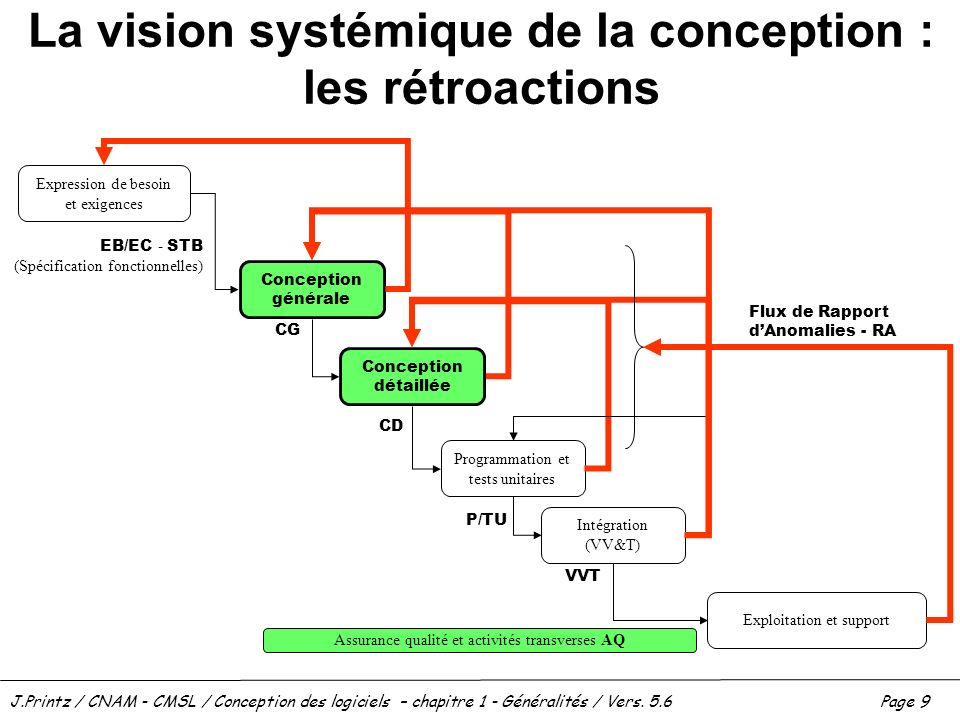 J.Printz / CNAM - CMSL / Conception des logiciels – chapitre 1 - Généralités / Vers. 5.6Page 9 La vision systémique de la conception : les rétroaction