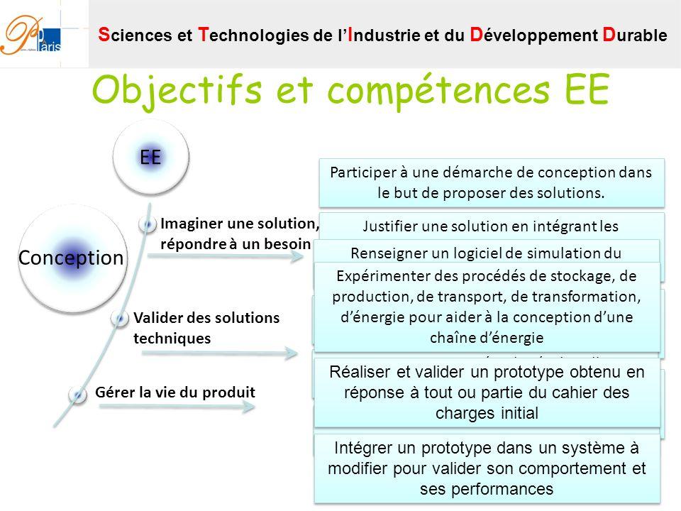 Objectifs et compétences EE EE Imaginer une solution, répondre à un besoin Gérer la vie du produit Valider des solutions techniques Conception Partici