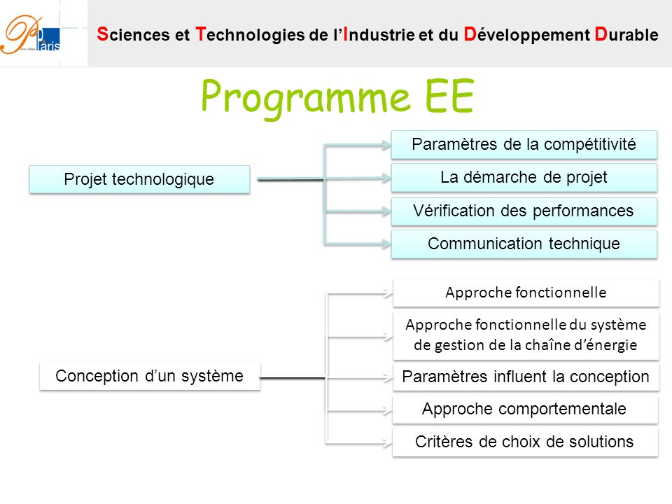 Programme EE Projet technologique Paramètres de la compétitivité La démarche de projet Vérification des performances Communication technique Conceptio