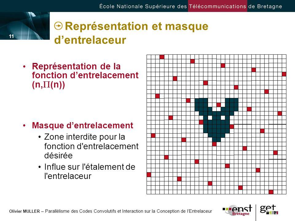 Olivier MULLER – Parallélisme des Codes Convolutifs et Interaction sur la Conception de lEntrelaceur - 11 - Représentation et masque dentrelaceur Repr