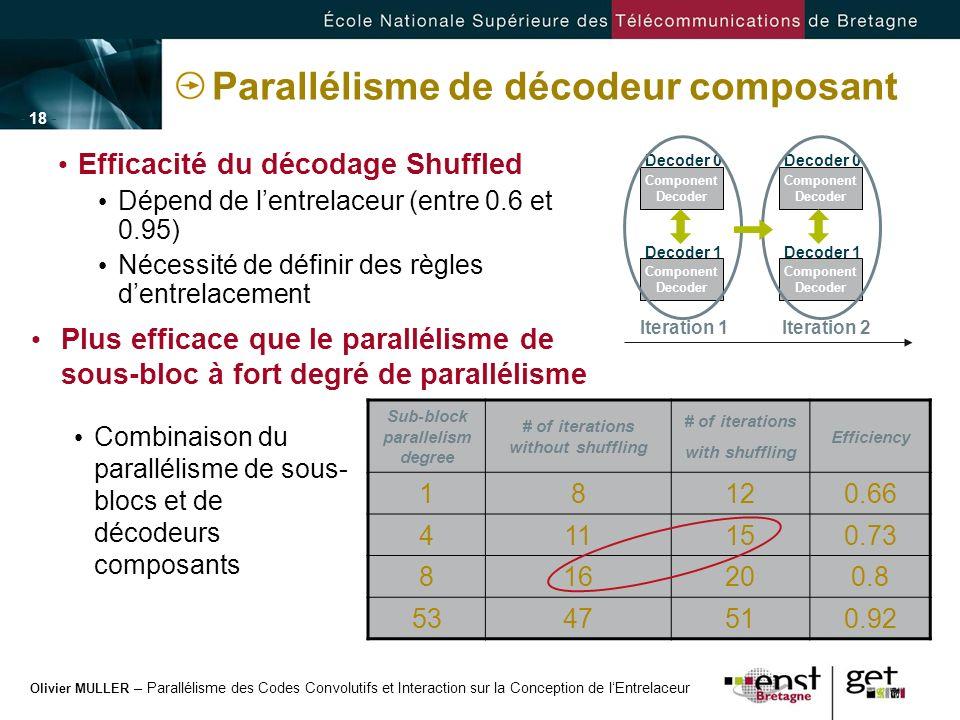 Olivier MULLER – Parallélisme des Codes Convolutifs et Interaction sur la Conception de lEntrelaceur - 18 - Parallélisme de décodeur composant Efficac
