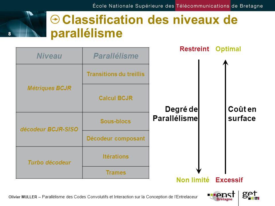 Olivier MULLER – Parallélisme des Codes Convolutifs et Interaction sur la Conception de lEntrelaceur - 8 -- 8 - Classification des niveaux de parallél